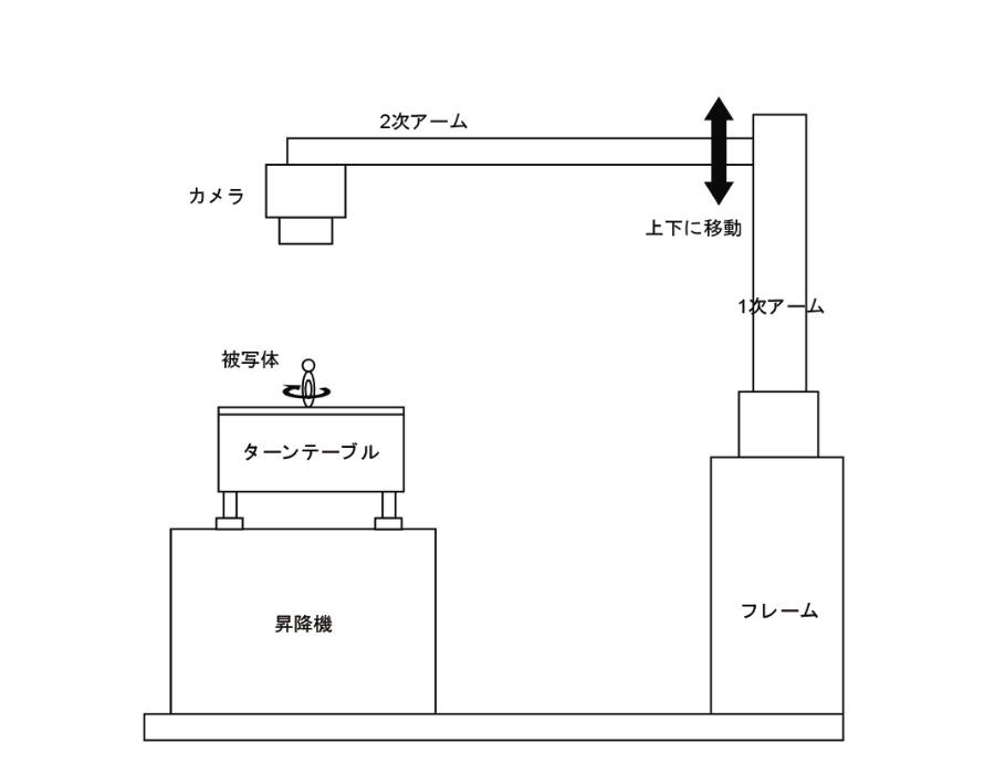 特徴5の自社開発した撮影システム構成図。カメラ、ターンテーブル、被写体などシステムの概要がわかる。カメラから被写体までの距離、角度、そしてターンテーブルの回転角度など全て数値で管理することで同じ撮影構成を何度も再現できる。